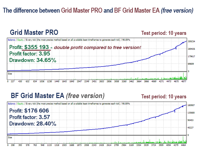 The Difference between Grid Master PRO and BF Grid Master EA